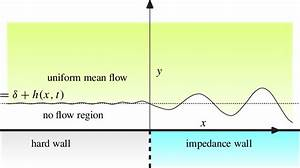 Sketch Of Finite Boundary Layer Model Near The Hard