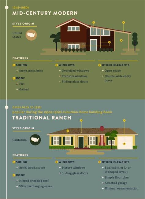 popular iconic home design styles