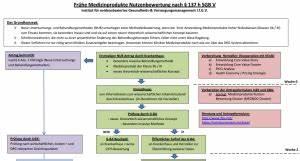 Drg Abrechnung Einfach Erklärt : fr he nutzenbewertung f r medizinprodukte einfach erkl rt ~ Themetempest.com Abrechnung