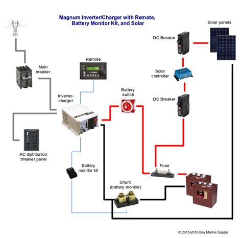 basic layout magnum inverter with solar charging