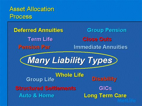 deferred annuitiesgroup pensionwhole lifeauto homelong