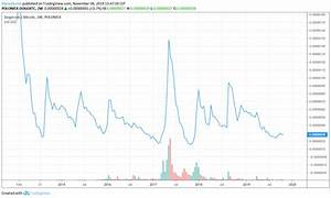 Have A Look At This Chart Doge Btc What Recurring