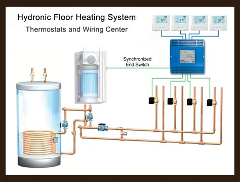 boilers for hydronic radiant floor heating and snow melting systems