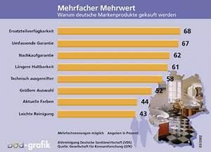 Durchschnittliche Heizkosten Pro Qm 2015 : wieviel heizkosten pro qm sind normal dynamische ~ A.2002-acura-tl-radio.info Haus und Dekorationen