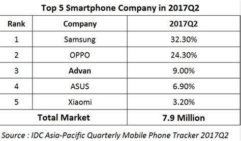 advan kuasai top 3 pasar smartphone indonesia