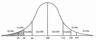 Iq Scale Curve Bell Graph Intelligence Range
