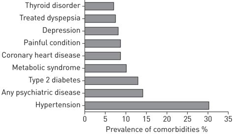 The prevalence of each type of comorbidity or combined diseases varies somewhat across. Comorbidities and elevated IL-6 associate with negative ...