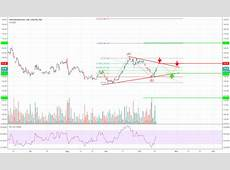 VOW3 Stock Price and Chart — TradingView