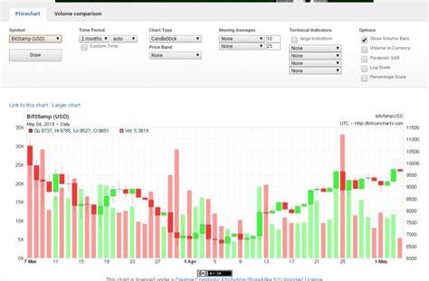 Bitcoin (биткоин), ethereum (эфириум), cardano (кардано), binance coin (бинанс коин), litecoin (лайткоин), chainlink. Best Bitcoin Price Chart To Check Before Buying, Selling ...