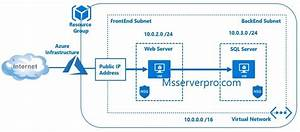 Using The Azure Portal To Create Virtual Networks  Add