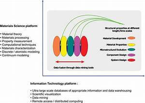 The Role Of Materials Informatics Is Pervasive Across All Aspects Of