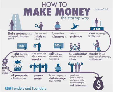 How Make Money The Startup Way Infographic
