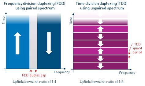fdd tdd lte duplexing  lte mobile broadband