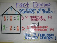 maths fact families images fact families