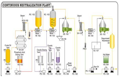 refining slop oil