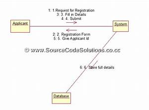 Collaboration Diagrams For Passport Automation System