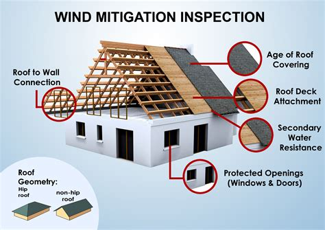 internachi inspection graphics library roofing 187 wind and hail damage 187 wind mitigation