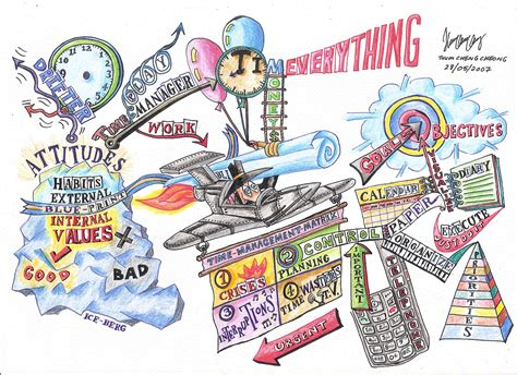 time management  mind map art