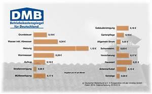 Abrechnung Mieter : nebenkosten heizkosten mietwohnung abrechnung mieterverein zu hamburg ~ Themetempest.com Abrechnung