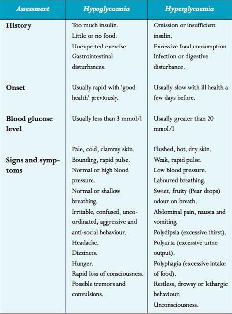 diabetes hypo  hyper school board diabetes mellitus