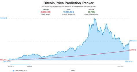 John mcafee has once again said that his prediction of bitcoin reaching $1 million by the end of 2020 was a joke. Bitcoin Prediction John Mcafee | How To Earn Bitcoin In A Day
