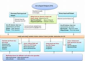 Java I  O - Internal Details Of Java Input And Output Class  Java Io