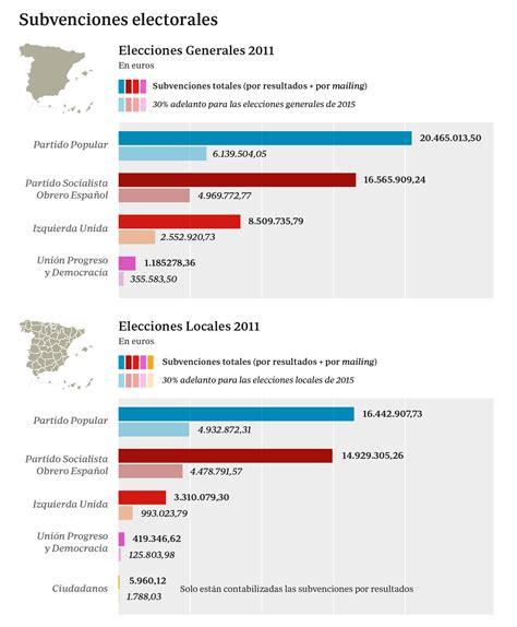 191 de d 243 nde sale el dinero de las ca 241 as electorales