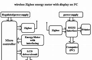 Engineering Projects   Zigbee Based Energymeter Reading On Pc