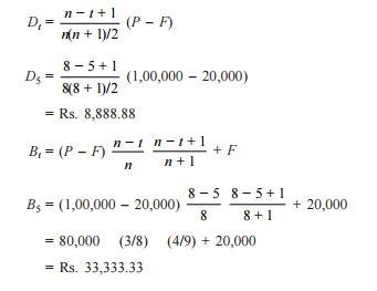 Define Sinking Fund Method Of Depreciation by Sinking Fund Formula Sinks Ideas