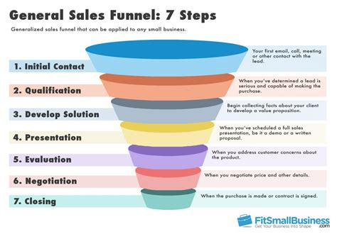 sales funnel sales funnel templates definition stages