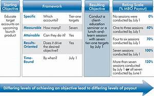mbo With manage by objective template