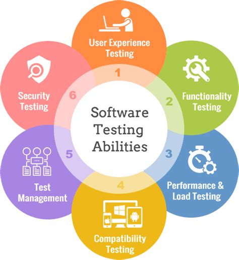 Best Service Software Top Software Testing Services And Best Qa Company In Delhi