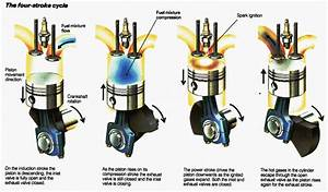 How Does The Fuelling System In A Car Work