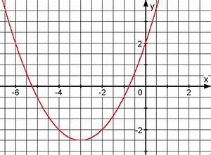Quadratische Funktion Scheitelpunkt Berechnen : quadratische funktionen vermischte bungen zum thema aufgabenblock 2 ~ Themetempest.com Abrechnung