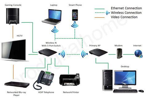 linksys wireless bridge vs repeater recipe