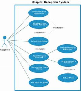 Use Case Templates To Instantly Create Use Case Diagrams