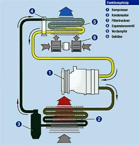Klimaanlage A by Klimaanlage Aufgeschraubt Wer Weiss Was De