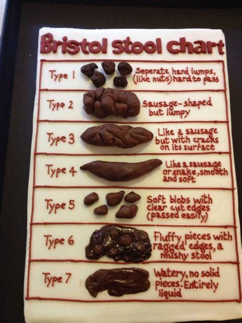 Nurses Cake Bristol Stool Chart Cake Rt Pinterest