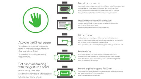 xbox  kinect cheat sheet lists  gestures   voice