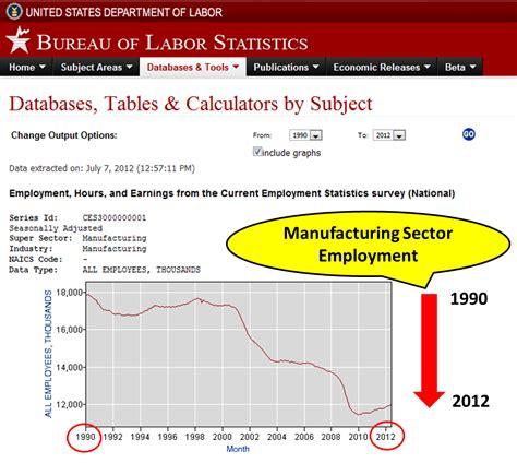 bureau of labor statistics conmav