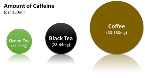 does green tea caffeine in it chinese green tea caffeine content where there is more caffeine in a cup of tea or coffee