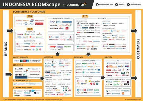 ecomscape indonesia ecommerce landscape  ecommerceiq
