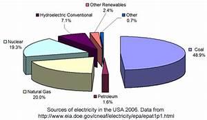 Hydroelectric power water use - LEKULE BLOG