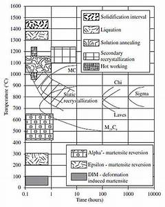 Microstructures In Austenitic Stainless Steels