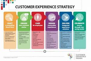 Image Result For Customer Experience Strategy