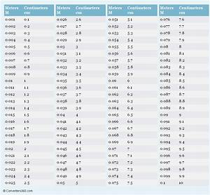 Meters to Centimeters printable conversion chart for ...