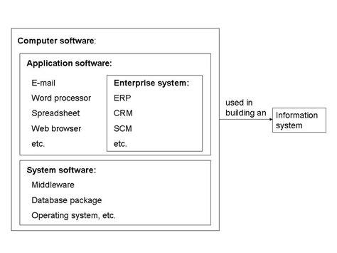 enterprise system wikipedia