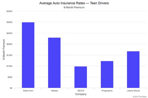 Driver Car Insurance Comparison by Compare Car Insurance Rates New 2019 Rates The
