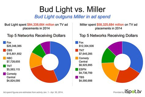what s up commercial bud light bud light is a heavier tv ad spender than its peers cmo