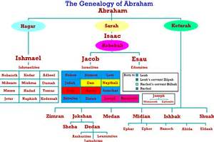 joseph of jacob israel was imhotep of history imhotep the identity